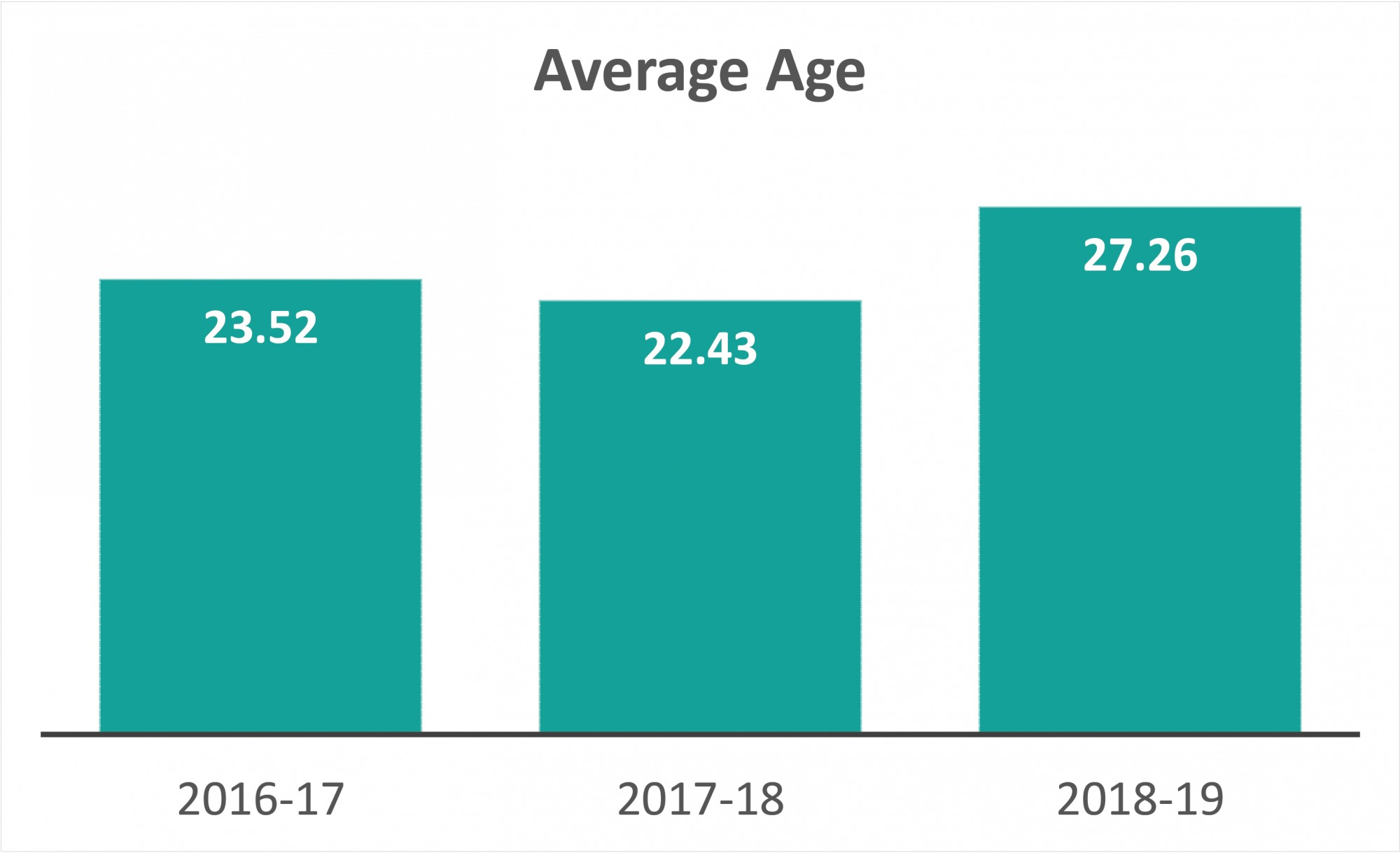 Average Age of Collegiates