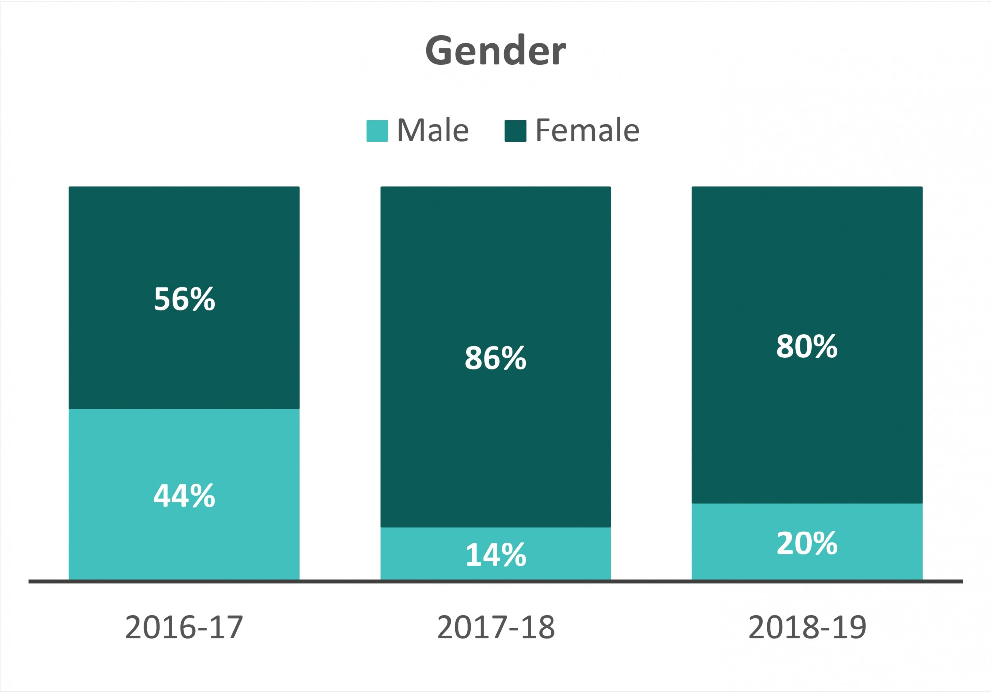 Gender Ratio of Collegiates