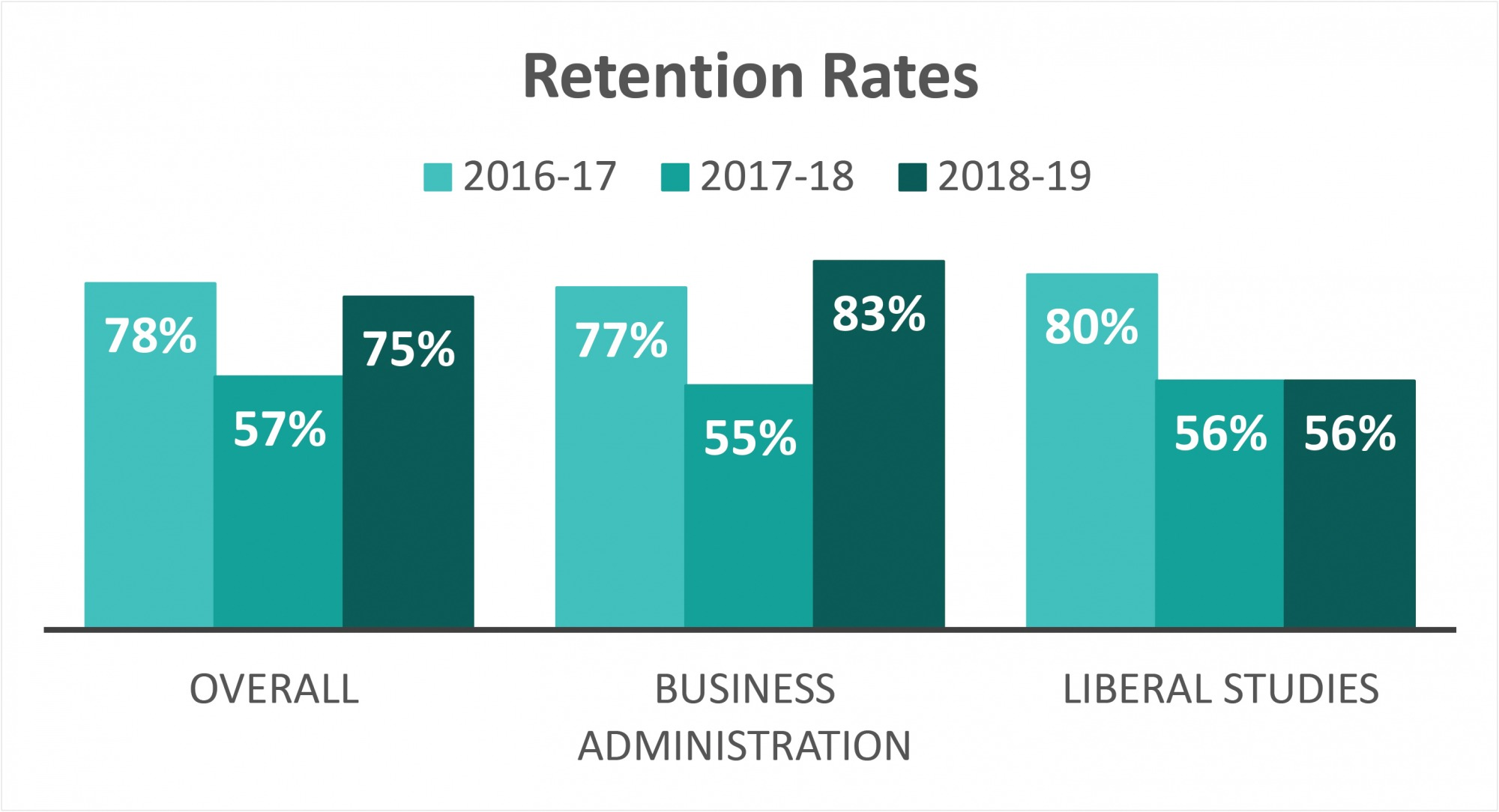 Retention Rates of College Programs